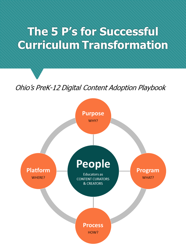 5 P's for Successful Curriculum Transformation: Ohio's PreK-12 Digital Content Adoption Playbook